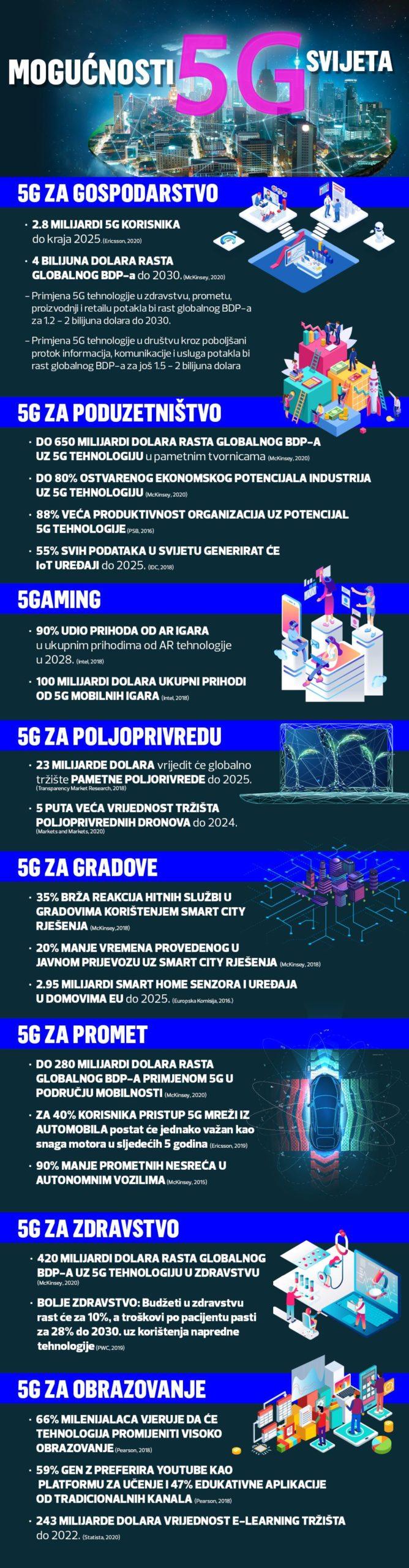 Kako će uvođenje 5G-a preobraziti hrvatsku poljoprivredu